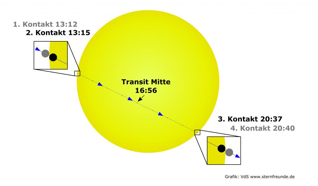 Graphischer Verlauf des Merkurtransits.